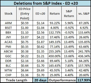 S&P Deletions - Trading through ED +20