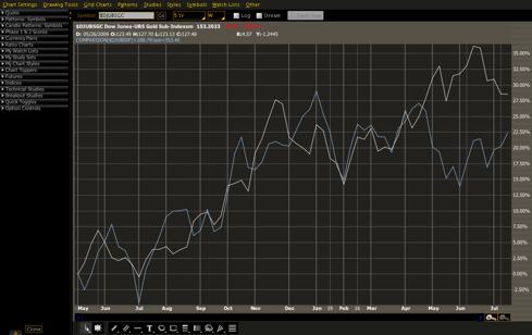 Gold/commodity spot comparison