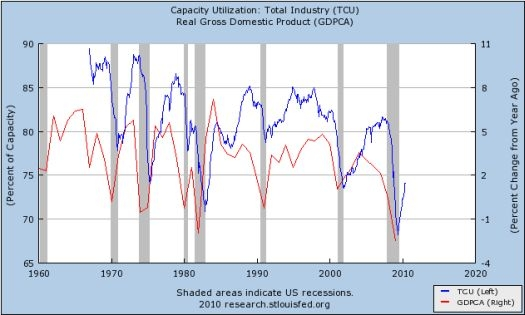 GDP growth is (slowly) declining along with total capacity utilization