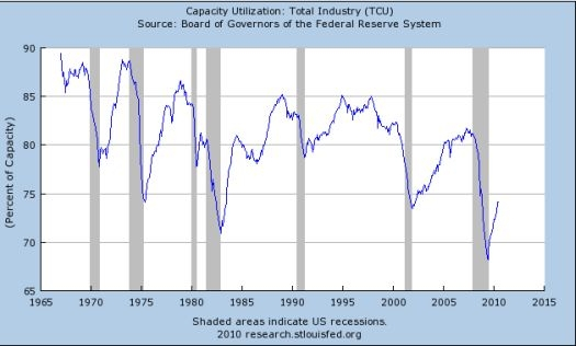 U.S. Total Capacity Utilization Since 1967