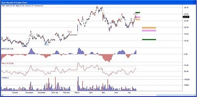 China Southern Airlines Stock Chart