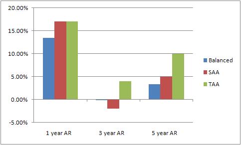 Annual rate of return for different Sharebuilder portfolios
