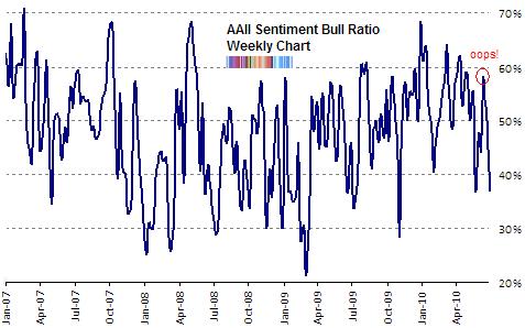 AAII bull ratio Jul 2010