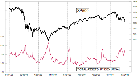 Rydex URSA inverse fund assets compared to SPX Jul 2010