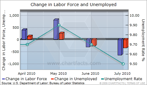 change in labor force and unemployed