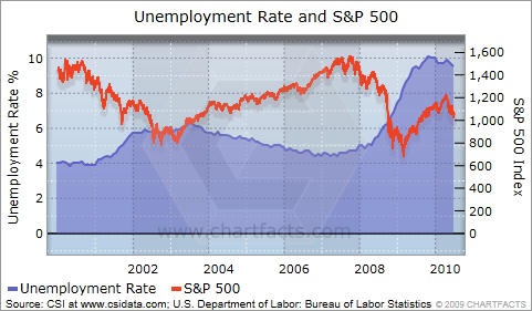 unemployment and sp 500