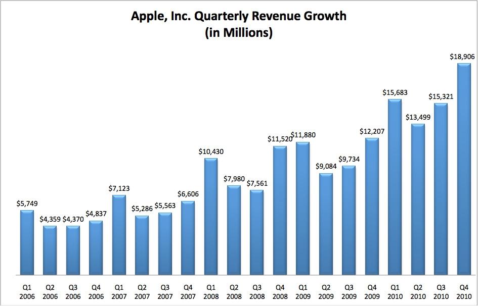 Apple earnings date in Australia