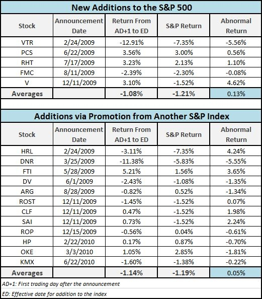 S&P 500 Additions Strategy - Abnormal Returns