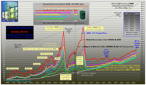 click to enlarge ... 25yr chart & more peak oil graphs at my profile & website