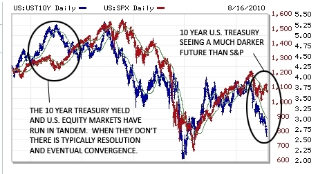 UST---SPX-compare.jpg
