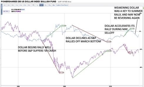 dollar-correlation.jpg