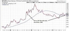 TIP has far out-performed the S&P 500 for at least the lastthree years