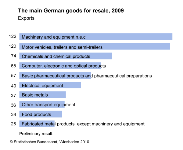 a look at the german economy The german people passively resisted the occupation (workers and civil servants refused orders and instructions from the occupation forces), thus leading to a further strain on germany's economy and contributing significantly to inflation (a rise in the prices of goods & services).