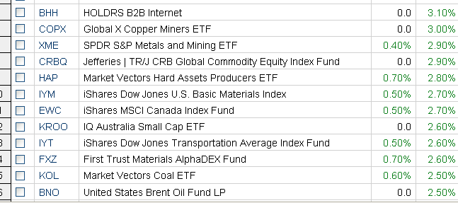 Copper ETFs