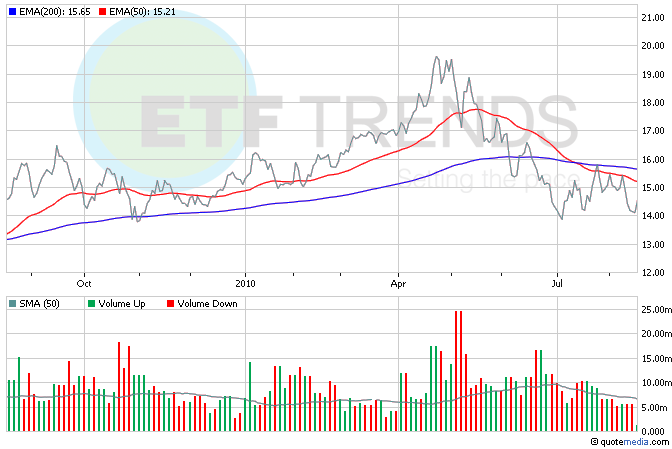 Homebuilder ETF