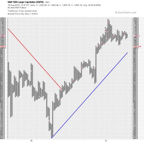 S & P 500 Point & Finger Chart 8.18.10