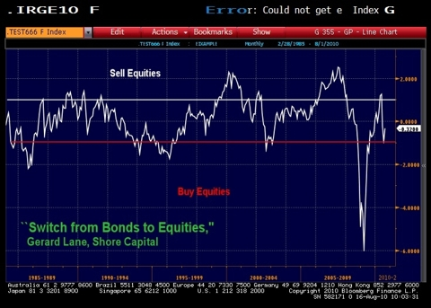 surly1 IS IT TIME TO GET OUT OF BONDS?