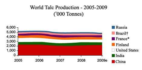 World Talc Production: 2005 - 2009