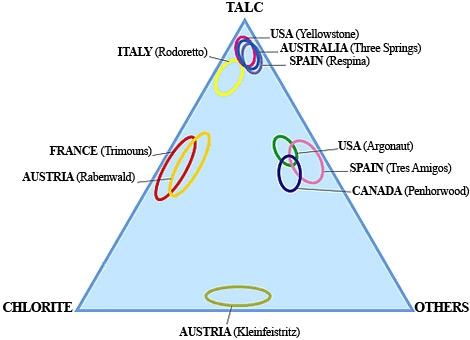 Talc Types