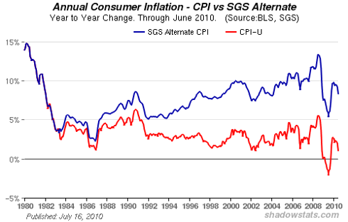 inflation rate