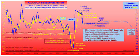 click to enlarge ... 40 yr graph and more macro economic charts at my profile & website