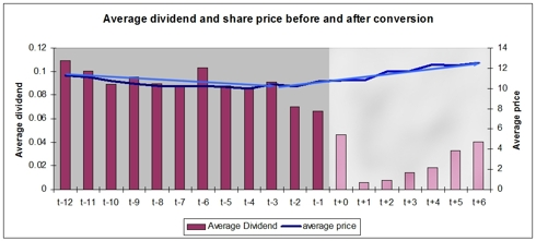 Dividend and Unit price at conversion