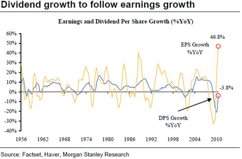 yields DIVIDEND STOCKS FOR A TOUGH INVESTING ENVIRONMENT