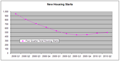 Four Quarter Total Housing Starts 2008 - 2010