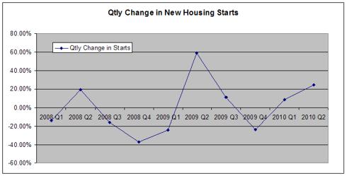 Housing Starts Qtly Change