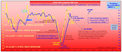 click to enlarge ... 40-yr chart & more macro economic graphs at my profile & website