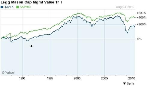 LMVTX vs. S&P