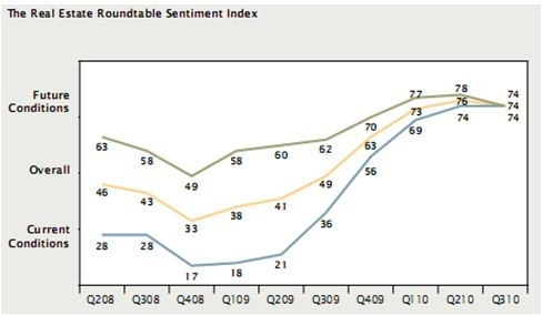 Real Estate Roundtable Sentiment Index