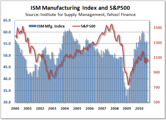 c397838f592 The ISM reported that their manufacturing index rose from 55.5 in July to  56.3 in August and the stock market is downright giddy.