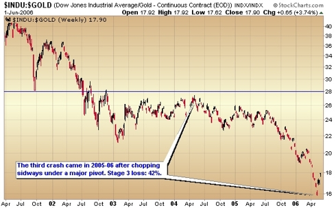dow jones industrial versus gold 2006