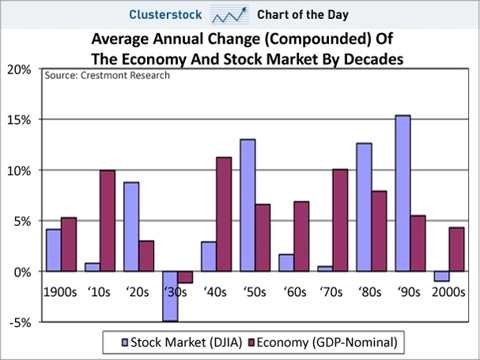chart of the day, economy change by decade, sept 2010