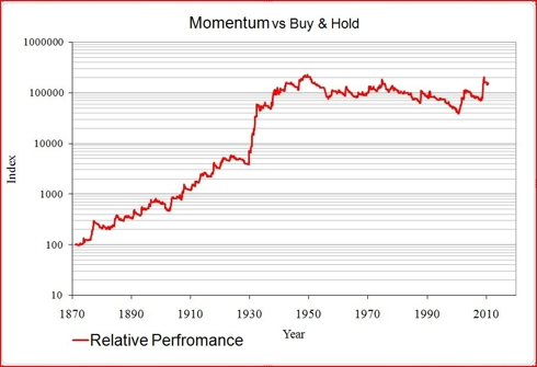 Chart 2. Momentum Strategy Relative to Buy & Hold