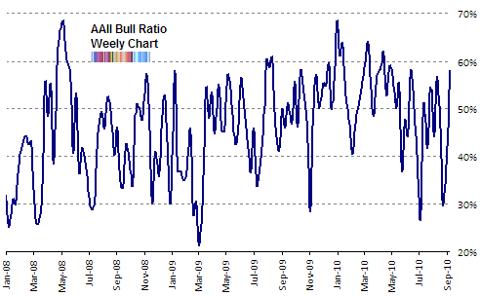 aaii bull ratio Sep 2010 update