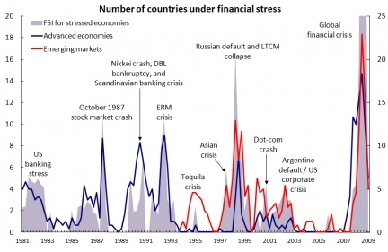 Charting Banking Xix History Of Financial Crises. Dark Side Signs Of Stroke. Posters Signs. Page Signs Of Stroke. Blinking Signs Of Stroke. Horse Farm Signs. Kidney Disease Signs. Asl Signs. Song 2016 Signs