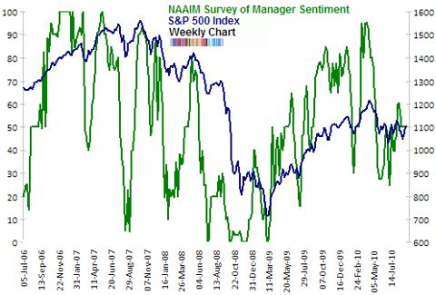 NAAIM survey of manager sentiment Sep 2010