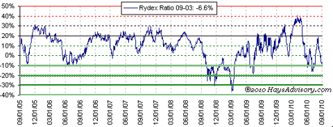 rydex ratio Sep 2010