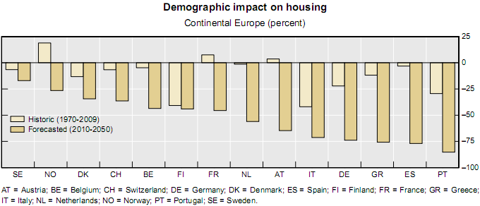demographic impact housing Europe Sep 2010