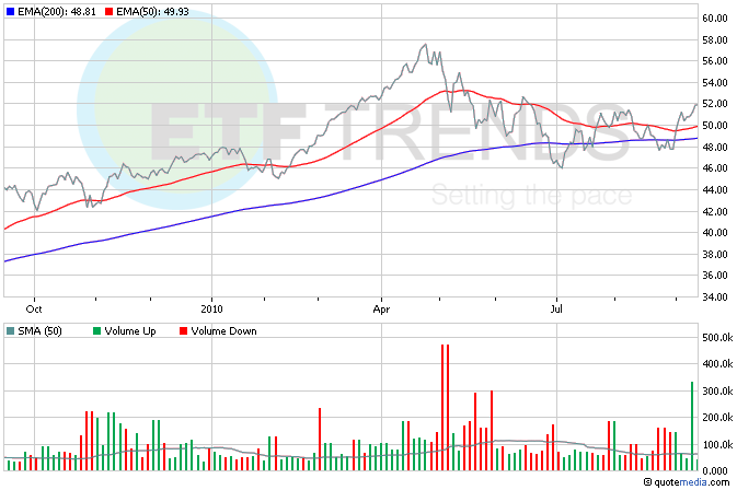Consumer Discretionary ETF
