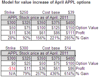 APPL Options Valuation