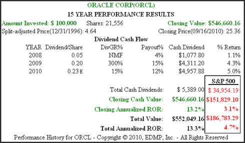 Figure 1B (<a href='https://seekingalpha.com/symbol/ORCL' title='Oracle Corporation'>ORCL</a>) 15yr. Performance History