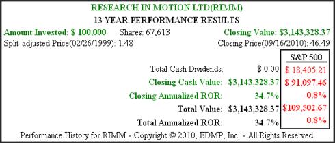 Figure 2B (RIMM) 13yr. Performance History