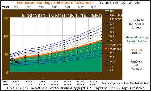 Figure 2C (RIMM) Consensus Earnings Estimate