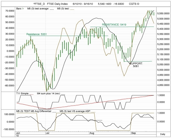 CGTS DAILY, FOR FRIDAY, 17 SEPTEMBER 2010: PROFIT-TAKING SIGNALS