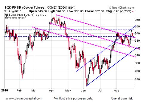 Copper Says Markets Ripe For Possible Bullish Turn