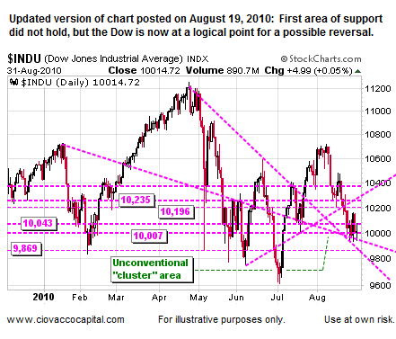 Industrial Stocks Have Support