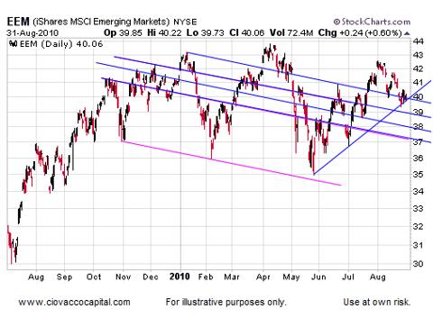 Emerging Market Stocks Set For Rally?